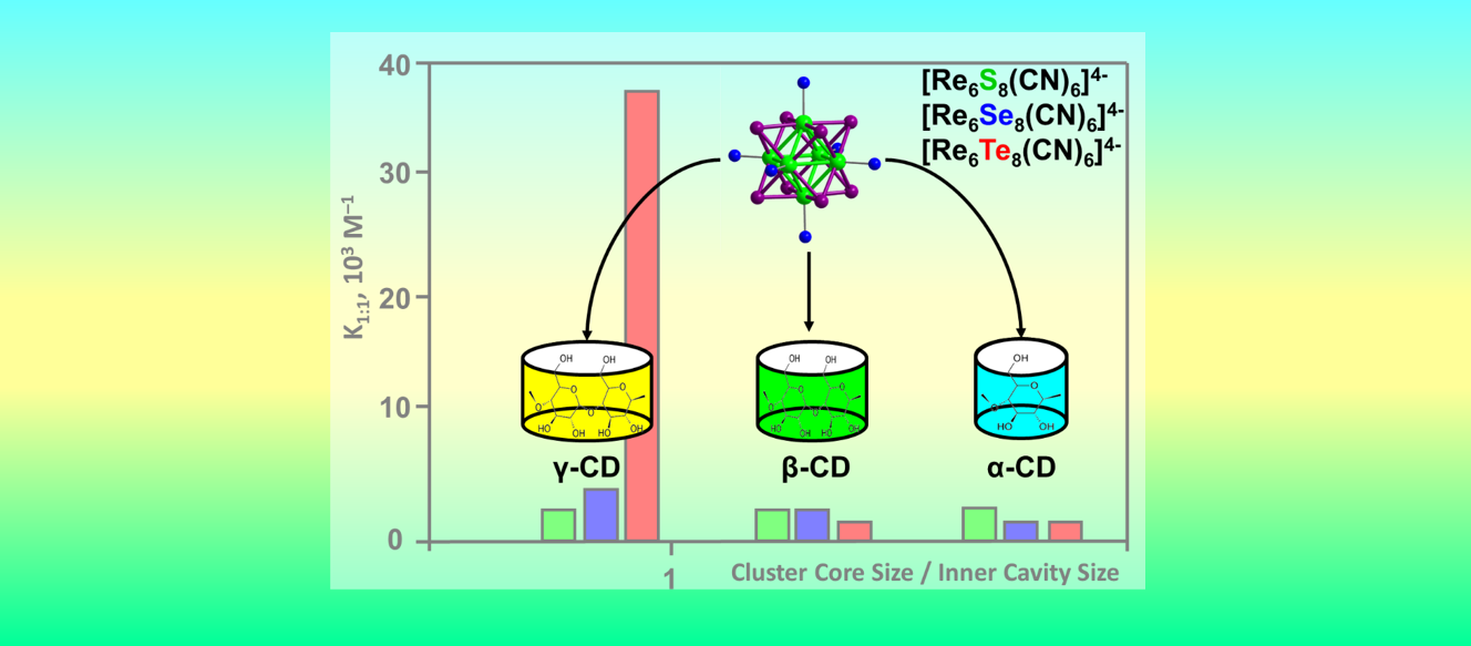 ИНХ СО РАН rhenium clusters and cyclodextrins